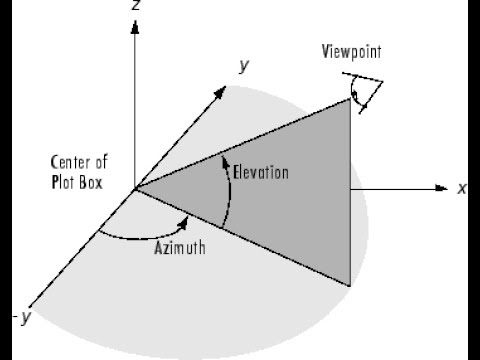 azimuth and elevation for satellite dish pointing pdf