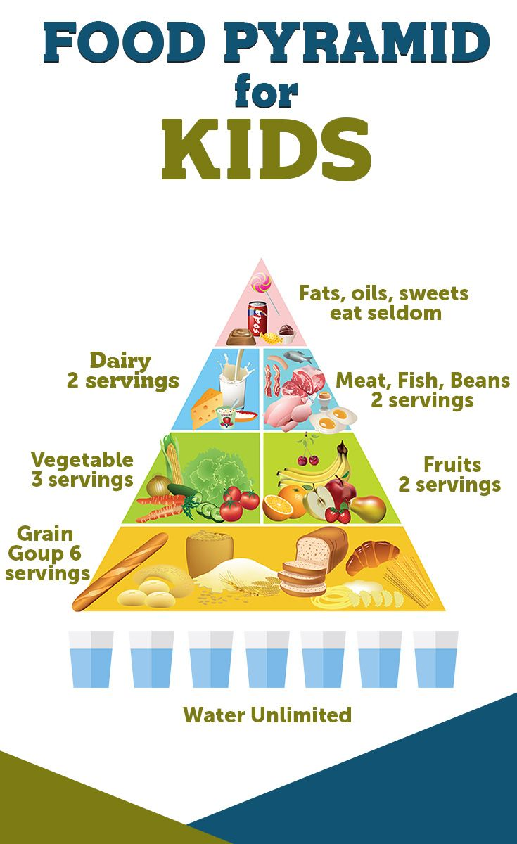 food pyramid for kids pdf